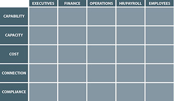 5C Stakeholder Workforce Management matrix