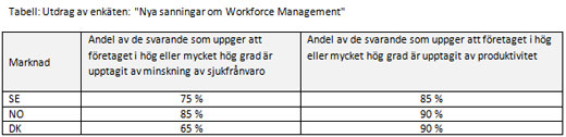 Utdrag af enkät: Nya sanningar om Workforce Management