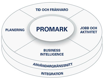ProMark Workforce Management